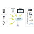 VOC在线监测系统
