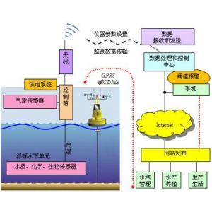 湖泊远程监测系统Lake-Watch