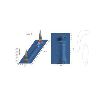 复杂共混聚烯烃材料的详细成分分析-CFC结果剖析