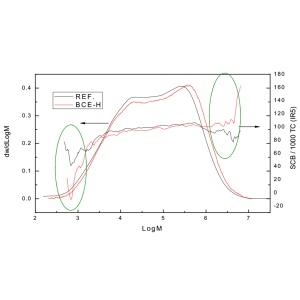 超韧聚烯烃材料微观结构的差异化分析